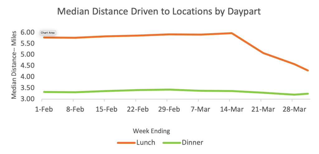 Median distance to locations
