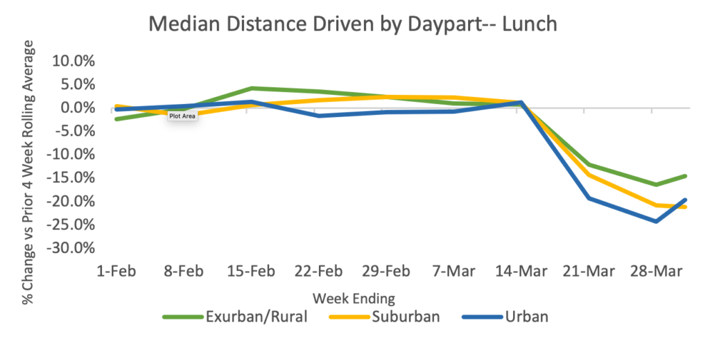 Median Distance Driven