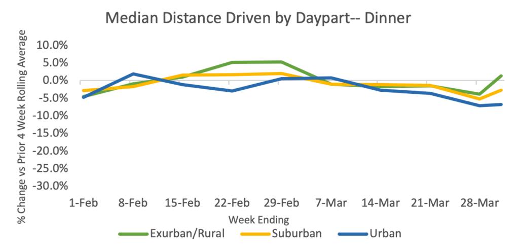 Median Distance Driven Dinner