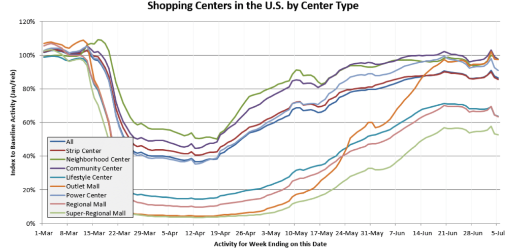 Measuring the COVID-19 Recovery: Shopping Centers