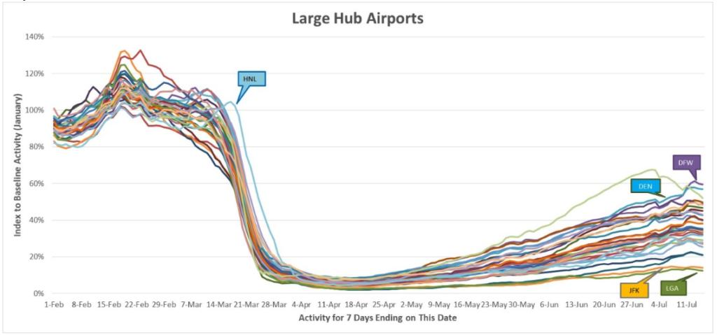 Large Hub Airports