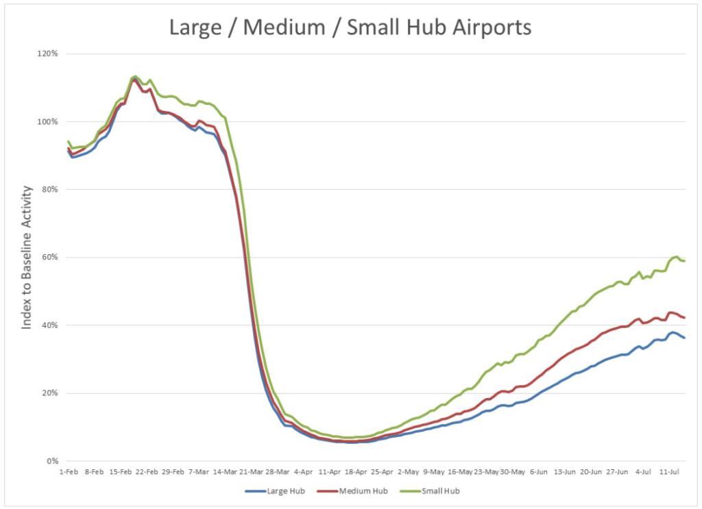 Large medium Hub Airports