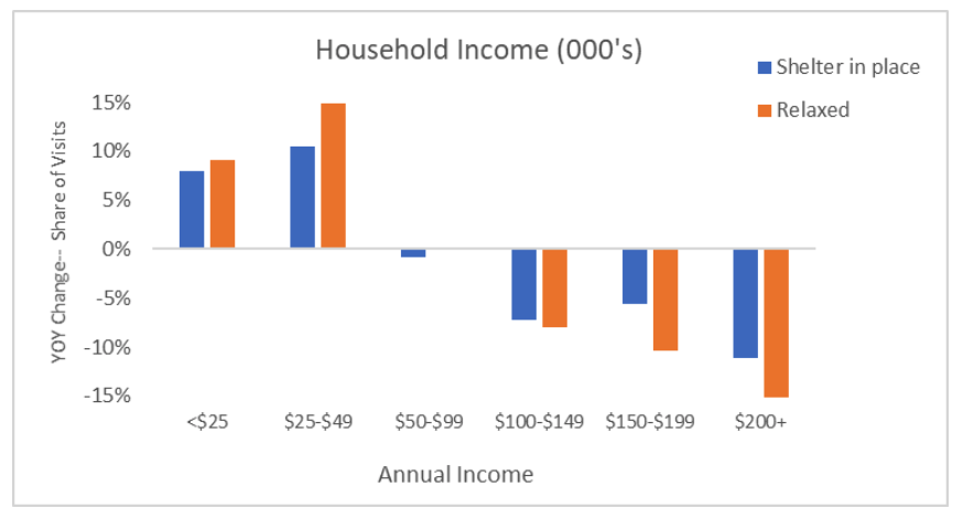 Graph displaying household income.
