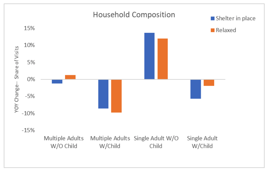 Graph displaying household composition.