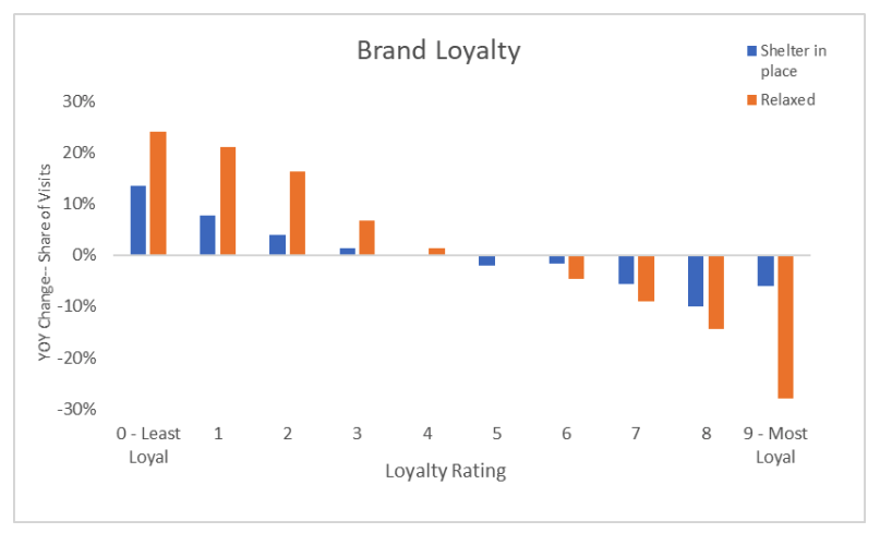 Graph displaying brand loyalty.
