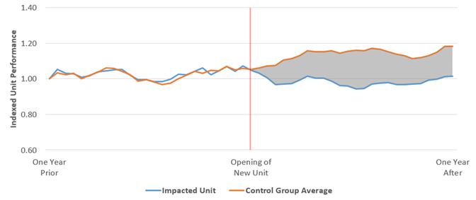 Graph shows Control Group Average vs Impacted Unit Comp Sales