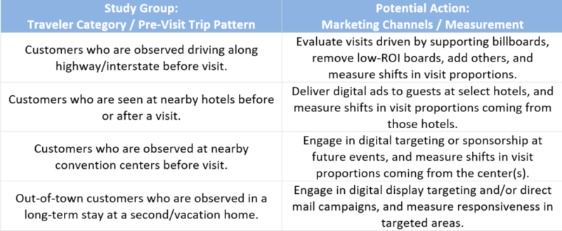 Chart showing a study of travelers patterns and potential marketing channels