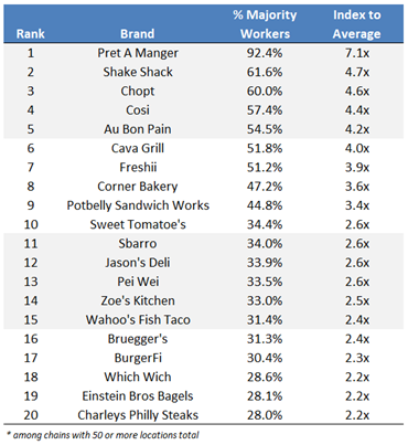 Table showing Top 20 Worker-Centric Restaurant Chains