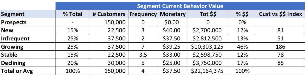 Customer Segment Behavior Value Chart
