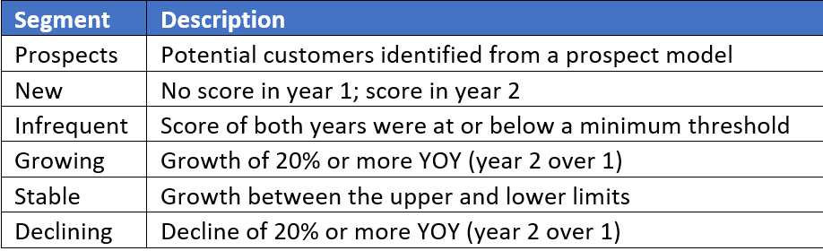 Customer Segment Chart