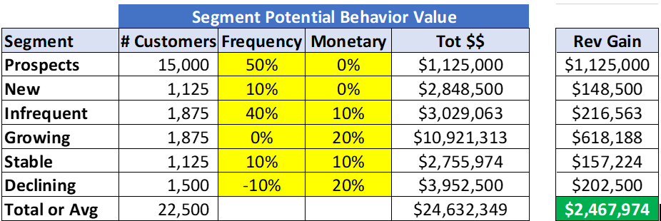 Customer Segment Potential Value Chart