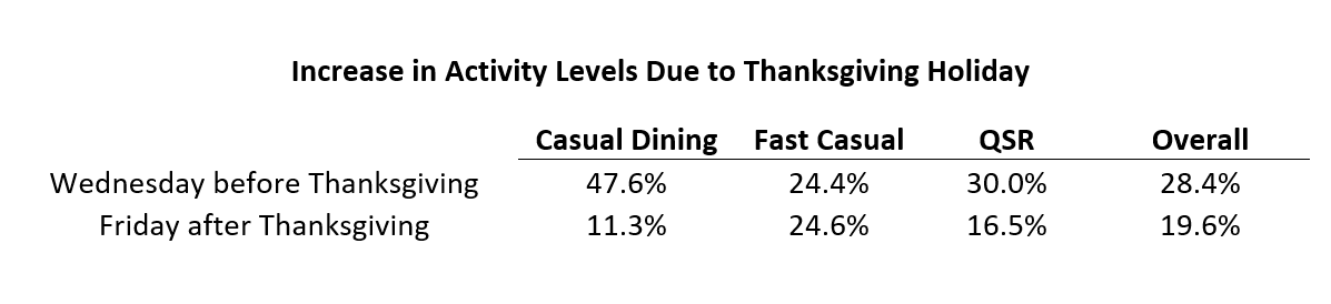 Graph that shows increased activity dining out Thanksgiving week
