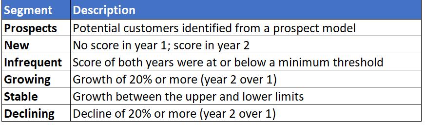 Chart with Customer Segments