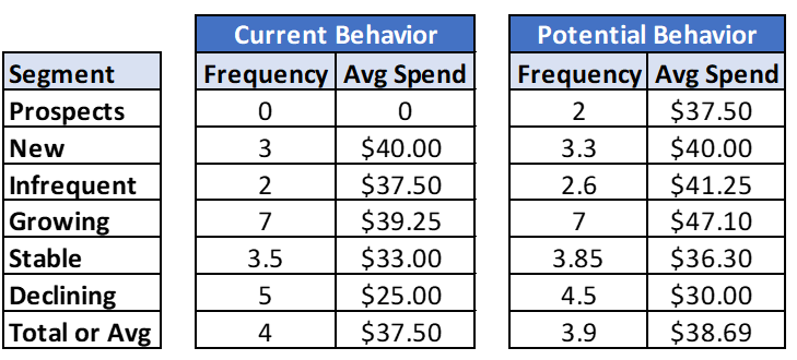 Chart showing potential value vs actual value of a customer