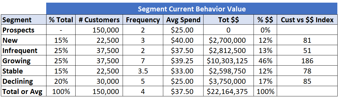 Chart showing customer segments and their value