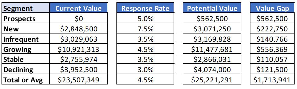 Value Gap Analysis by Customer Segment